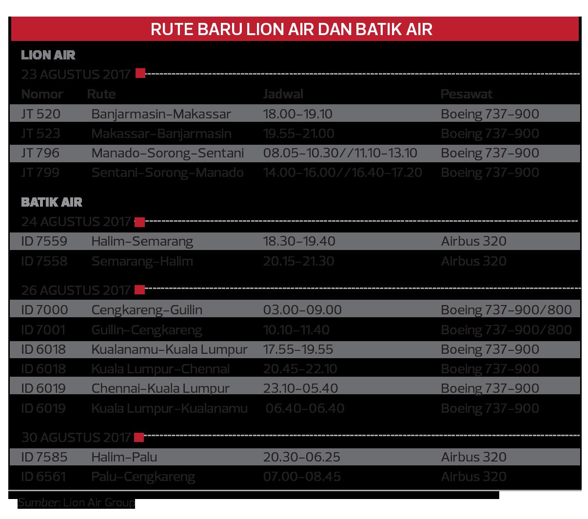 Rute Baru Lion Air dan Batik Air